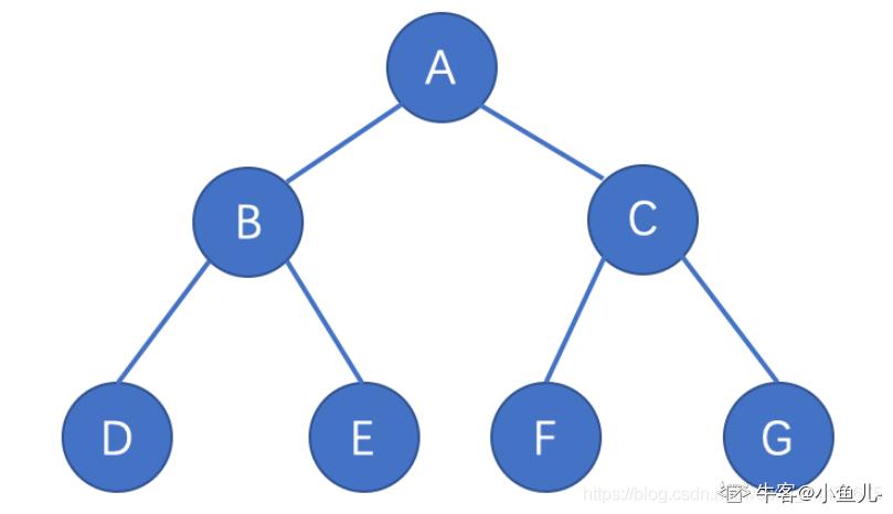 以下关于二叉树描述正确的是()