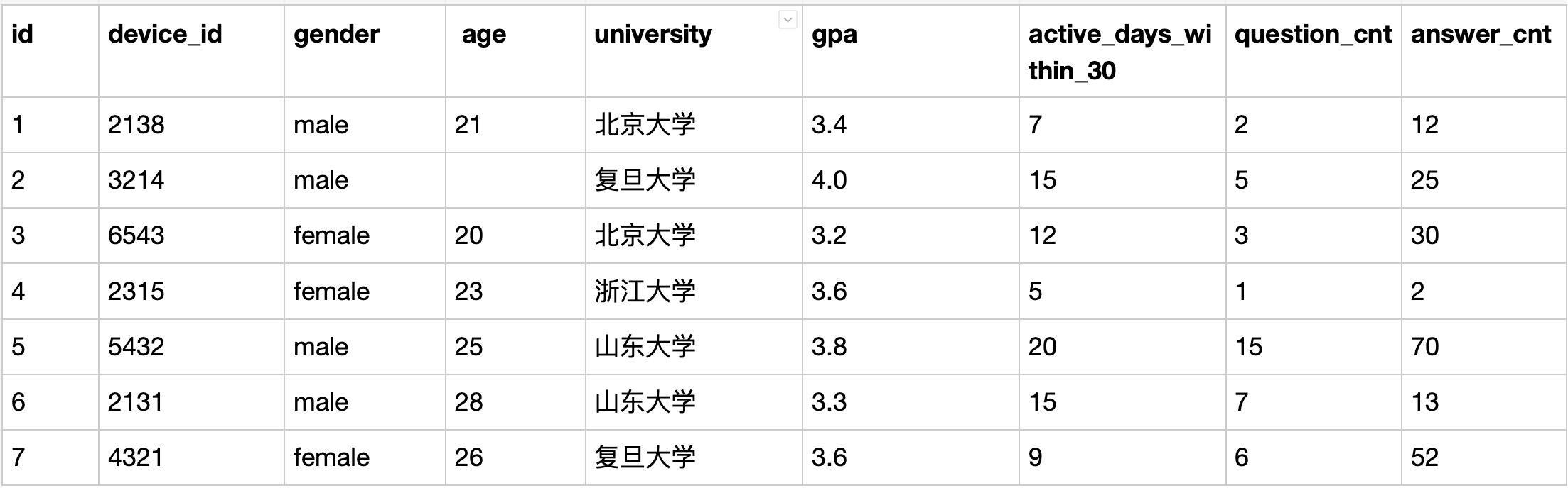 题目:作为区块链毕设学生网的数据分析师,现在运营想要找到每个学校gpa最高的同学来做调研,请你取出相应数据。          示例:user_profile               根据示例,你的查询结果应参考以下格式: