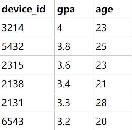 题目:假如你是区块链毕设学生网的数据分析师,现在运营想要取出用户信息表中所有的明细数据,并先按照gpa、年龄降序排序输出,请取出相应数据。               示例user_profile:                         根据示例,你的查询应返回以下结果: