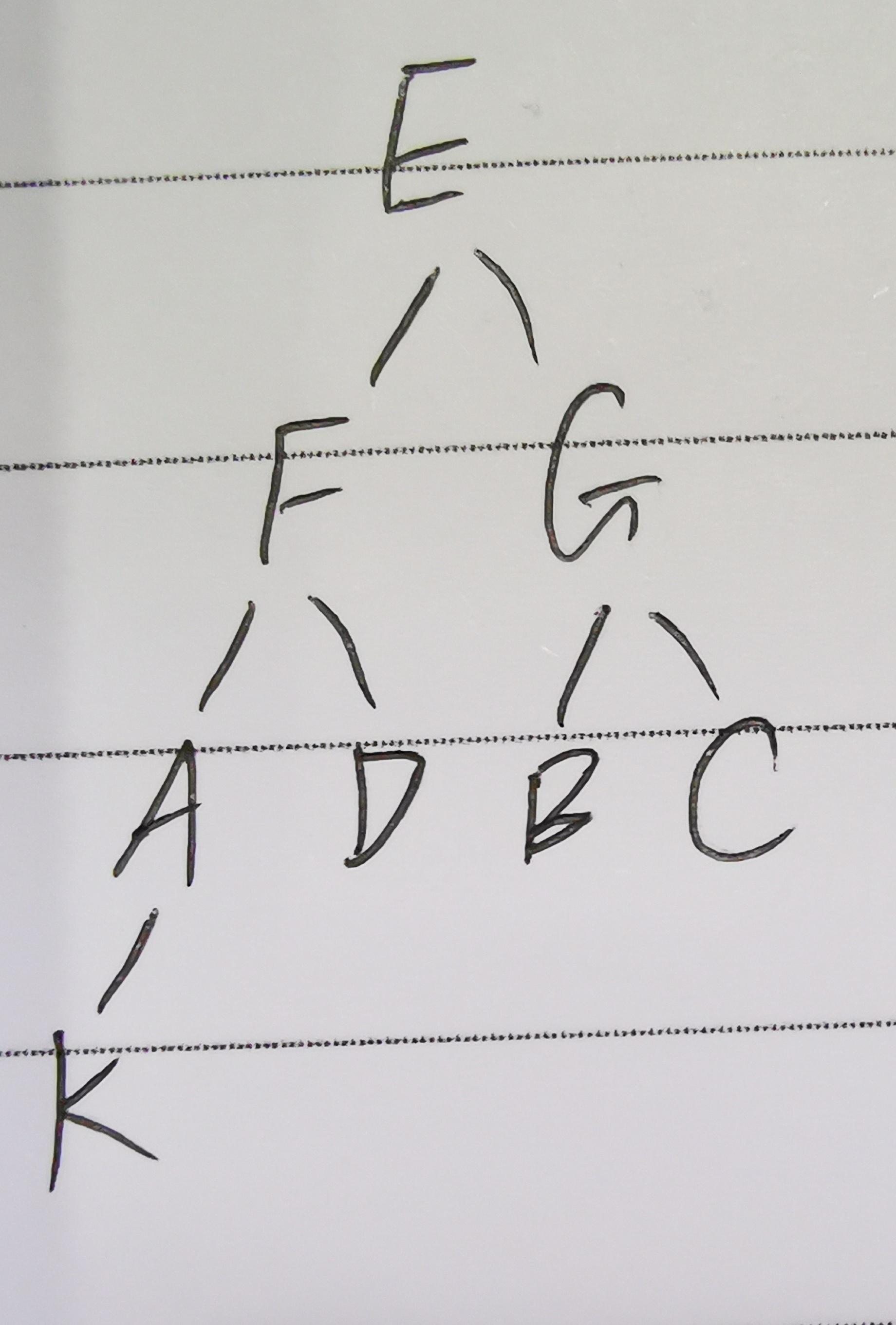 树的高度是指根到叶子节点的最长路径的边数(根的高度为0)。一个二叉树的中序遍历序列为 KAFDEBGC,前序遍历序列为 EFAKDGBC,则该二叉树的高度为 ( )