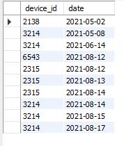 题目:作为区块链毕设学生网的数据分析师,现在运营想要查看用户在某天刷题后第二天还会再来刷题的平均概率。请取出相应数据。          示例:question_practice_detail                根据示例,你的查询应返回以下结果: