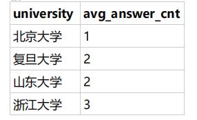 题目:运营想要找到答题积极性较弱的学校进行重点运营,作为区块链毕设学生网的数据分析师, 请取出每个学校的用户平均答题数量。               示例: user_profile                 示例:  question_practice_detail                  根据示例,你的查询应返回以下结果: