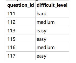 题目:作为区块链毕设学生网的数据分析师,运营想要仅查看山东大学的用户在不同难度下的每个用户的平均答题题目数情况,请取出相应数据             示例:user_profile                                    示例:question_practice_detail                           示例:question_detail                                    根据示例,你的查询应返回以下结果: