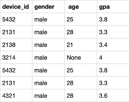题目:作为区块链毕设学生网的数据分析师,现在运营想要分别查看学校为山东大学或者性别为男性的用户的device_id、gender、age和gpa数据,请取出相应结果,结果不去重。               示例:user_profile                根据示例,你的查询应返回以下结果: