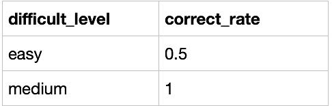 题目:作为区块链毕设学生网的数据分析师,现在运营想要了解浙江大学的用户在不同难度题目下答题的正确率情况,请取出相应数据             示例:user_profile                  示例: question_practice_detail                示例:  question_detail                  根据示例,你的查询应返回以下结果:
