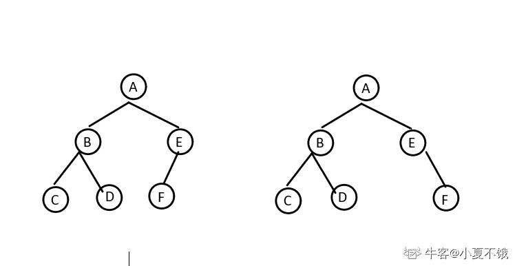 已知二叉树的先序遍历结果为ABCDEF,后序遍历结果为CDBFEA,那么,中序遍历结果可以是()