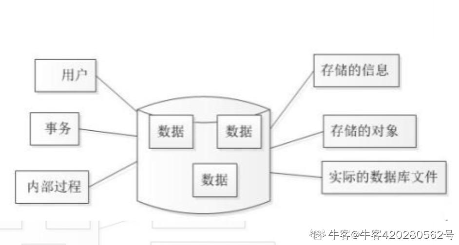 下列选项中,不属于关系模型三个重要组成部分的是()