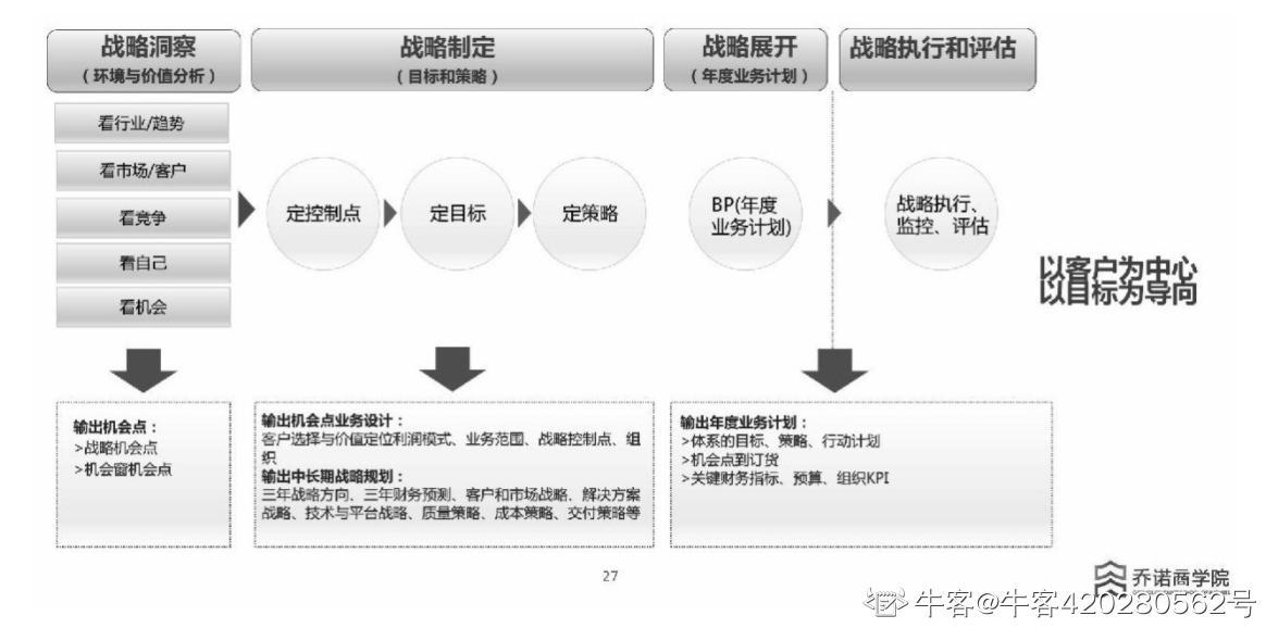 """战略管理""""五看三定""""模型,其中""""三定""""是定哪几项内容?()"""